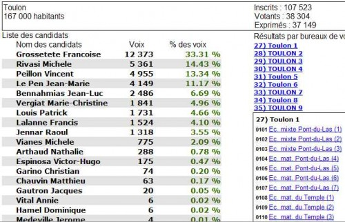 Résultats Toulon.jpg